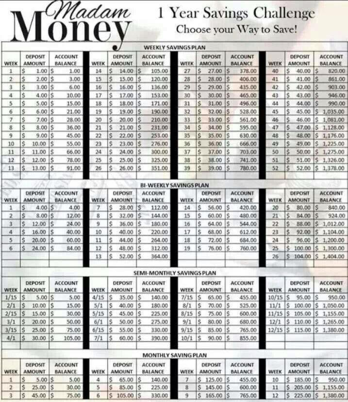 Saving Money - guide to savings